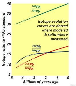 Lead (Pb) isotope ratio evolution: 206Pb, 207Pb, and 208Pb ratioed by 204Pb, over the past 5 billion years, including both terrestrial (Earth rock) measurements and projections of primordial evolution, though no Earth rocks of that age persist. Redrawn by Callan Bentley (2019) from an original in SOME TEXTBOOK *** FIND THIS OUT.