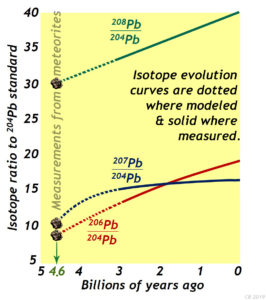 Lead (Pb) isotope ratio evolution: 206Pb, 207Pb, and 208Pb ratioed by 204Pb, over the past 5 billion years, including terrestrial (Earth rock) measurements and projections of primordial evolution, and values derived from measurement of meteorites. All three radiogenic isotopes of lead give the same answer for the starting date of the solar system's lead isotope system: 4.6 billion years ago. Redrawn and modified by Callan Bentley (2019) from an original in SOME TEXTBOOK *** FIND THIS OUT.