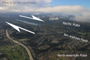 An oblique view to the southwest over the San Andreas Fault at Upper Crystal Springs Reservoir, with the North American Plate in the foreground, and the Santa Cruz Mountains on the Pacific Plate in the background. The photo is labeled with arrows showing the San Andreas Fault to be a right lateral transform plate boundary.