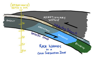 A cross-section showing the position of various metasedimentary and metavolcanic rocks in a subduction zone: basalt of the oceanic crust and overlying sandstone and shale are shoved under the accretionary wedge at a depth of about 10 km. As they descend, the basalt turns first into greenstone (~20 to ~35km depth), then into blueschist (~30 to ~50km depth), then into eclogite (~45km to 60 km depth). The sandstone and shale overlying the crust metamorphosed to make meta-sandstone and phyllite, and eventually schist.