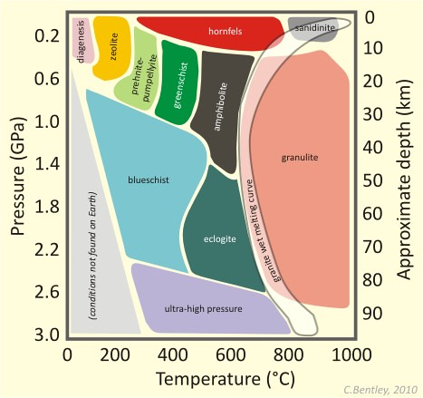 "A graph comparing temperature and pressure (depth) outlining the conditions resulting in various metamorphic facies. At low temperatures and pressures, diagenesis transitions to zeolite facies, and then to prehnite-pumpellyite facies. At higher temperatures and pressures, the rocks on a typical geothermal gradient will metamorphose to greenschist faciest and then amphibolite facies, with granulite and partial melting taking place at more intense conditions still. Along the low-pressure axis of the plot, we see hornfels and then sanidinite at higher temperatures. Along the low-temperature axis of the plote, we see blueschist and then eclogite at higher temperatures, and finally a zone labeled ""ultra-high pressure."""