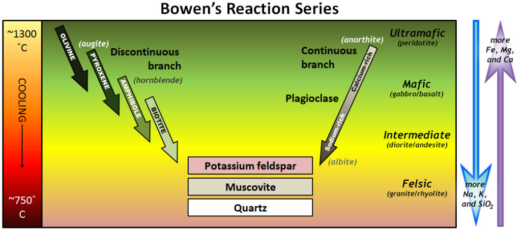 Bowen's Reaction Series. Developed through laboratory experimentation by Norman L. Bowen in the early 1900's. It establishes the order of crystallization of minerals from a silicate magma. Modified after Steven Earle. From: https://opentextbc.ca/physicalgeology2ed/chapter/3-3-crystallization-of-magma/ is licensed under: Creative Commons Attribution 4.0 International License