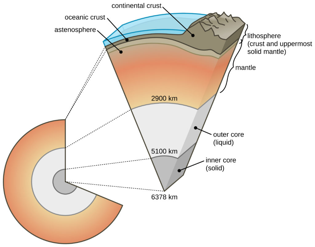 Caption: The layered interior of the Geosphere. Note that Lithosphere includes both the crust and uppermost portion of the solid mantle. This layer composes Earth's tectonic plates. Credit: U.S. Geological Survey, Department of the Interior/USGS from: https://pubs.usgs.gov/gip/dynamic/inside.html United State Public Domain.