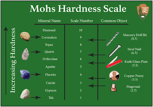Mohs scale of hardness including the hardness of some common items. Credit: National Park Service from: https://www.nps.gov/articles/mohs-hardness-scale.htm United State Public Domain.