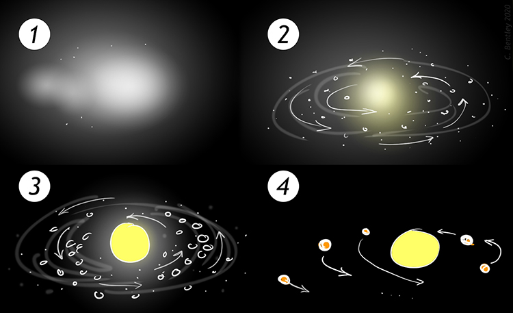 A cartoon model showing the evolution of our solar system from a pre-solar nebula, in four stages. In the first stage, a diffuse nebula is shown. In the second stage, most of the material has moved to the center, and it has started to rotate. Little flecks of solid material have accumulated. In stage 3, the flecks have grown into chunks, and there is much less diffuse fuzzy stuff in the background. The sun has formed as a discrete entity. In the fourth and final stage, the sun is a fat blob, surrounded by discrete planets. The space between them is mostly clear and clean.