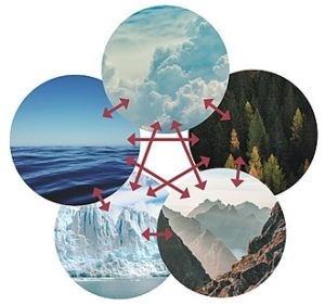 "A representation of five ""spheres"" that are a part of the Earth system. From top around clockwise, the atmosphere, biosphere, geosphere, cryosphere, and hydrosphere. Events that occur within the system have direct and indirect effects that are transferred through interactions between systems. Such interactions lead to changes in sedimentary deposition that is recorded in basins."