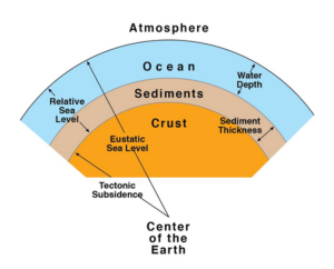 Cross-section of the Earth showing important sequence stratigraphic definitions (from Holland, 2018).