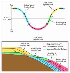 Sequence stratigraphy systems tracts. From sequence boundary to sequence boundary (Falling Stage Systems Tracts), a sequence repeats. This model provides a lens through which packages of rock strata, deposited along the margins of a basin, can be interpreted.