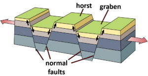 Horst and Graben Structure