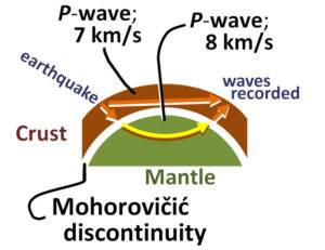 Two paths of a P-wave, one direct and one refracted, as it crosses the Moho.