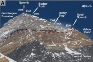 From: Travis L. Corthouts et al., 2018. The Qomolongma Detachment separates the yellow banded North Col formation below from the Qomolongma Formation limestones above. Can you see these units in the 3D model?