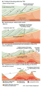 From: Corthouts et al., 2018. In this series of images, a model for the stratigraphic development of Mt. Everest and surrounding peaks is illustrated. Image A illustrates initial folding during the collision of India and Asia. Over time (2 and 3) erosion and leucogranitic intrusions developed, leading finally to scene 4. This last scene represents what we see today.