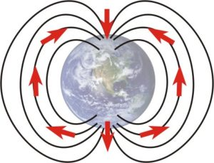 An illustration of the shape of Earth's magnetic field as expressed at Earth's surface. The torus-like shape produces vertical lines of magnetic force at the poles, and horizontal lines of magnetic force at the equator.