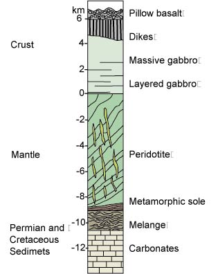 Stratigraphic column for the rocks of the Semail Ophiolite: At the bottom are carbonates, overlain by melange, overlain by the metamorphic sole, overlain by peridotite, overlain by layered gabbro, massive gabbro, the sheeted dike complex, and finally at the very top, pillow basalts. The entire section is 18 km thick, and shows oceanic crust and mantle thrust over Permian and Cretaceous sediments.