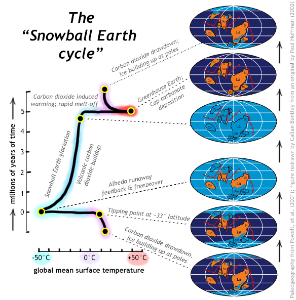 "A conceptual diagram showing changes in the Earth system that initiate and end a Snowball Earth glaciation: (1) carbon dioxide drawndown through tropical weathering allows ice to begin forming at the poles, (2) Sea ice reaches ~33 degrees of latitude, the tipping point for (3) the runaway ice albedo feedback, freezing the planet over, (4) five million years or so of ""Snowball Earth"" glaciation, during which CO2 from volcanoes again builds up in the atmosphere, (5) CO2 induced warming causes a rapid melt-off, leading to (6) a post-Snowball ""greenhouse"" Earth, during which time cap carbonate is deposited, and (7) as CO2 is again drawn down, temperatures again begin to fall and ice builds up anew at the poles."