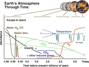 Evolutionary history of the atmosphere over Earth history (Source: NASA).