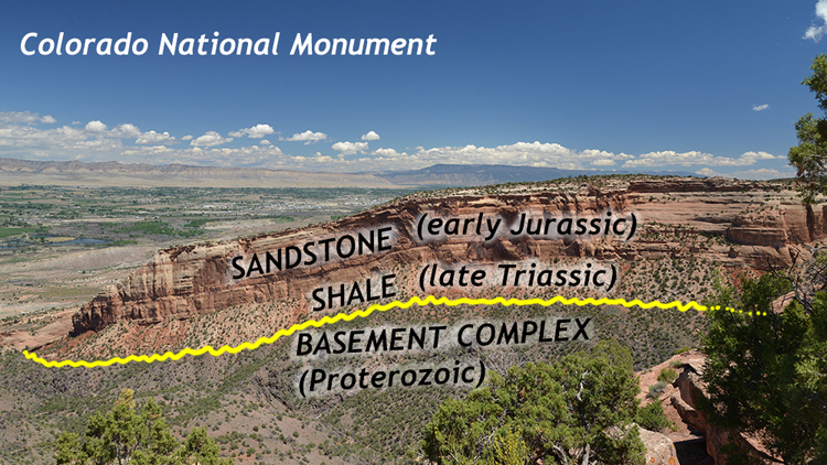 An annotated photograph of a landscape in Colorado: a big cliff changes the angle of its strata from horizontal to slightly tilted at the left. Below the cliff is a layer of orange/tan shale, and below that a purple unit.