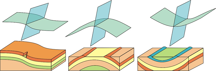 A diagram showing the 3 basic kinds of folds: a monocline, an anticline, and a syncline.