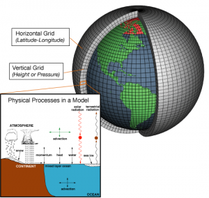 Climate models are made up of systems of equations that attempt to account for a wide variety of variables and their interactions. Known historical data is taken into account in creating those equations and physical processes, some of of which are listed in the inset here, are the focus. To run the model on a supercomputer, the globe and atmosphere are divided into a grid and the equations run (Source: NOAA).