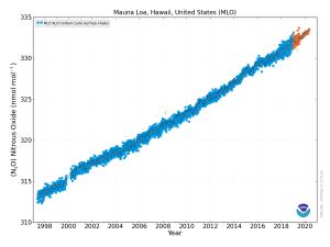Atmosphere nitrous oxide concentrations, Mauna Loa, Hawaii, May 2020 (Source: NOAA Global Monitoring Laboratory).