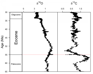 Depleted ratios of Oxygen-18 and Carbon-13 at the PETM boundary. Whatever caused the warming at the PETM may have been also responsible for the release of fossil carbon from decayed plant sources (After Zachos et al., 2001).