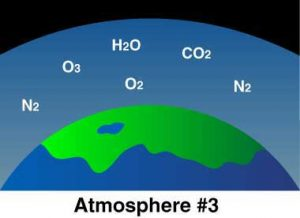 Earth's third atmosphere becomes our modern atmosphere. It is dominated by gases resulting from plant and animal respiration, but mostly planet photosynthesis. Begins to form about 3.8 Ga (Source: NOAA).