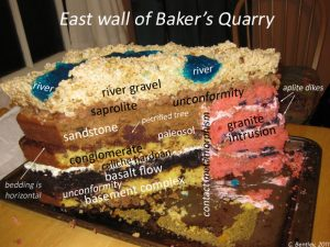 """""""East Wall of Baker's Quarry"""". This layer cake is another ripe metaphor for stratigraphy (Source: Callan Bentley, AGU Blogs. For a detailed analysis of this stratigraphy, click here)."""