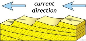 A block diagram showing the formation of ripples and cross-beds. As current flows from right to left across the image (arrows pointing left), a series of ripples form perpendicular to the current flow. The ripples are shallowly sloped to the right (up-current) and steeply sloped to the left (down-current). As sediment accumulates in the low-energy water immediately downstream of the ripples, it forms arcuate (concave-up) mini-layers (cross-beds). As these build out (prograde) over time, they make beds.