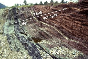 A sequence of sedimentary layers that get younger to the upper right. They are black to the left, and gray/purple in the middle, and then red at the right.