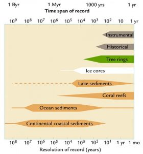 The time span of some examples of proxy records. (Sourc: NOAA).