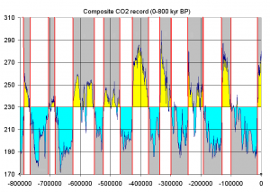 Icehouse and greenhouse periods as recorded in Antarctic ice cores from the last 800,000 years. Greenhouse periods are yellow, icehouse periods are blue. Note that the highest carbon dioxide concentration recorded during this time is around 280pm, versus today's 415ppm (Source: By Tomruen - Data from ncdc.noaa.gov, and this looks best: Composite CO2 record (0-800 kyr BP), marked up with 230 ppm transition between glacial and interglacial periods., CC BY-SA 3.0, https://commons.wikimedia.org/w/index.php?curid=16147504).