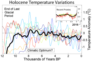 Holocene temperature reconstructions taken from 8 published sources (Source: Wikimedia Creative Commons).