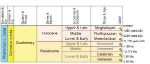 Quaternary System subdivisions, including the Holocene and its newly accepted Ages (Source: ICS).