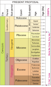 The Cenozoic Era. The Tertiary Period has been formally removed and the Paleogene and Neogene made Periods. This chart reflects the former situation prior to these changes (Source: The Geological Society).