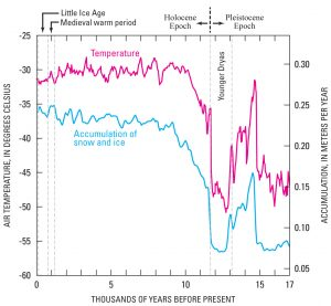The Holocene Epoch is directly preceded by the Younger Dryas climate event at the end of the Pleistocene Epoch. Whatever caused the Younger Dryas, it was a short-lived cold excursion (Source: By United States Geological Survey - https://pubs.usgs.gov/pp/p1386a/gallery2-fig35.html, Public Domain, https://commons.wikimedia.org/w/index.php?curid=73612526).