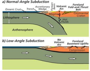 The normal subduction is at about a 45° angle. The flat slab slides along the bottom of the overriding plate.