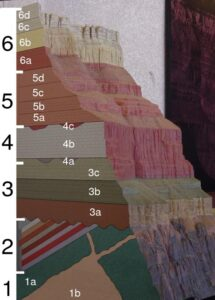 A geologic model of the Grand Canyon. Formations are indicated with numbers and letters (ie 6a through 6d are all formations, or books of rock). Formations are then assembled into Groups, where appropriate (ie 1 through 6). Groups are like shelves of similar books. (Source: By The original uploader was Maveric149 at English Wikipedia. - Transferred from en.wikipedia to Commons., CC BY-SA 3.0, https://commons.wikimedia.org/w/index.php?curid=2257589).