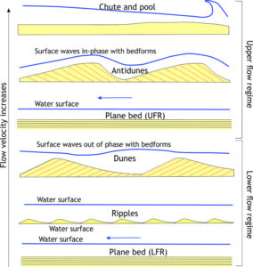 A schematic of bedforms and surface water during different stages of the flow regine