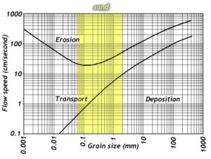 "Hjulström's graph showing the relationship between grain size and flow velocity. At low velocities, only small grains are transported, while larger ones are in the realm of ""deposition."" At higher velocities, large grains move too. Erosion's domain at the top of the graph (high velocity) shows a bulging lower boundary, resulting in erosion being easiest for small sand grains, but more difficult to initiate for particle sizes larger *and smaller* than that."