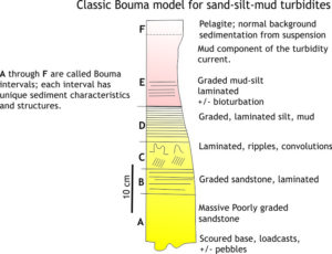 Diagramatic illustration of the iconic Bouma Sequence for turbidites