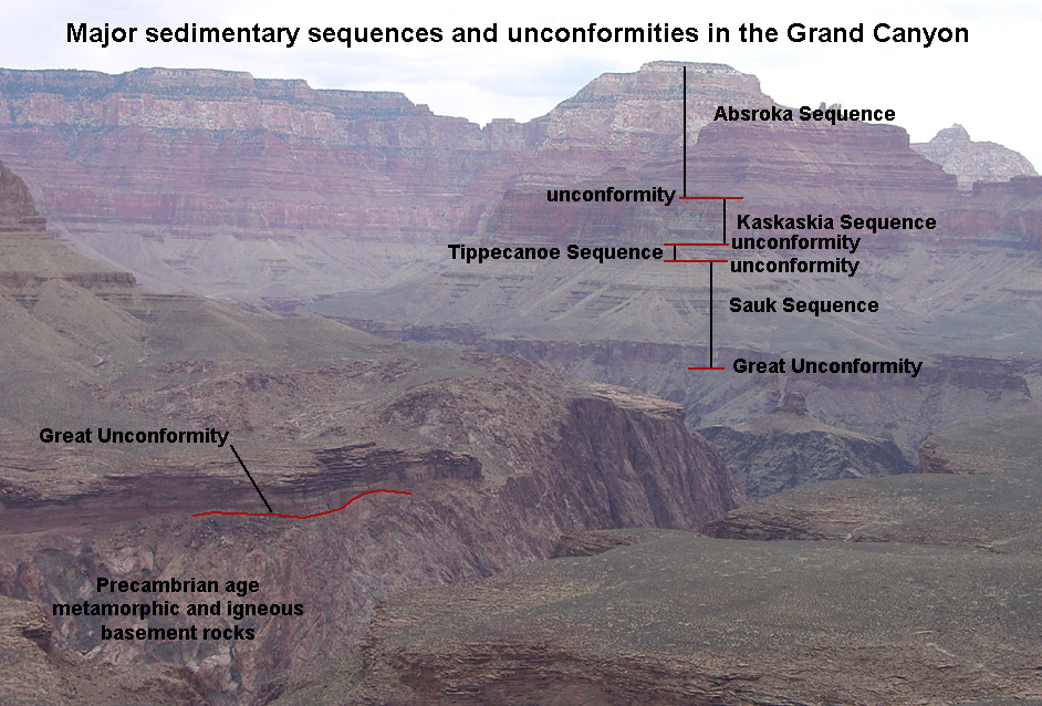 Cratonic Sequences, or Sloss Sequences, as they exist in the Colorado Plateau and Grand Canyon region in the American southwest.