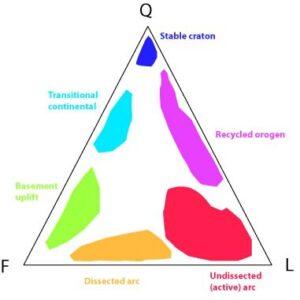 QFL ternary diagram for clastic sedimentary rock classfication