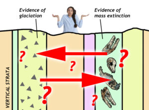 Cartoon showing eight vertical layers of stratified rock. One on the left shows evidence of glaciation. One near the right shows evidence of a mass extinction. Arrows point left and right, surrounded by a cluster of question marks. A perplexed geologist shrugs her shoulders in confusion at the top.