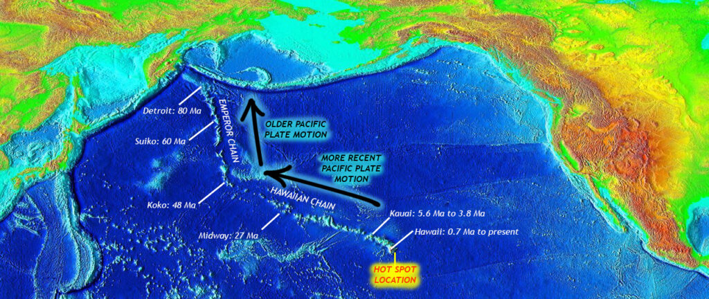 Map showing the northern Pacific Ocean basin, and the line of bumps (islands + seamounts) that begins at the big island of Hawaii and extends to the west/northwest all the way to Midway Atoll, whereupon it heads directly north toward the subduction zone off Kamchatka.