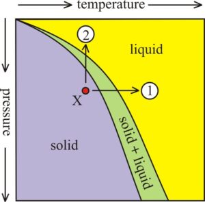 """Graph showing the role of pressure and temperature in determining the physical state of rock (specifically peridotite in the context of Earth's mantle). The horizontal axis is temperature and the vertical axis is pressure. Temperature increases from left to right. Pressure increases going downward from the top (to simulate conditions deeper in Earth's interior). The field of the plot is divided into 3 zones: solid (at low temperatures and high pressures), liquid (at high temperatures and low pressures), and """"solid + liquid"""" in a thin zone between them. The thin zone of partial melting extends from the upper left, curving downward toward the middle of the bottom edge of the graph. A rock's initial conditions in the """"solid"""" field are marked with an """"X."""" From this X , two arrows originate. One arrow, marked """"1"""" heads right (increasing temperature, but staying at the same pressure). It crosses the """"solid + liquid"""" domain and enters the """"liquid"""" area of the graph. The second arrow is vertical, marked """"2."""" It crosses those same areas of the graph (showing progressive melting) but the key thing is that pathway 2 is on a line of constant temperature (no new heat is added); just decreasing pressure."""