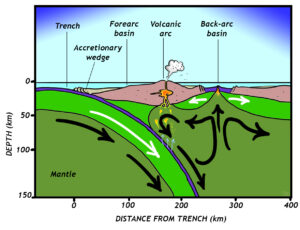 Cartoon cross-section showing the structure of a back-arc basin. A subduction zone generates a volcanic island arc but convection roll-over in the mantle wedge above the subducted slab pulls the arc toward the trench and rips open a back-arc basin (site of seafloor spreading) behind the arc.