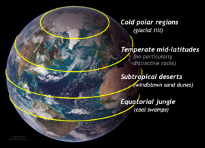 Satellite view of the Earth, with the Northern Hemisphere viewed obliquely. The photo is annotated with 4 areas of latitude highlighted. From the pole southward, they are labeled: Cold Polar regions (glacial till); Temperate mid-latitudes (no particularly distinctive rocks), Subtropical deserts (windblown sand), and Equatorial jungle (coal swamps).