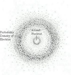Image of atom with defined nucleus and electrons surrounding it in a cloud with concentrations of electrons in energy shells