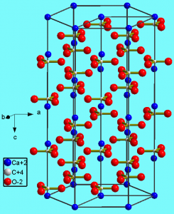 Crystal structure of calcite showing the carbonate units of carbon surrounded by three oxygen ions and bonded above and below to two calcium ions.