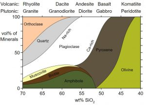 Diagram showing the mineral composition of the four classes of igneous rocks, ultramafic, mafic, intermediate, and felsic.